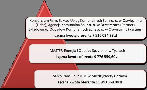 grafika przedstawiająca ofertę cen w przetargu